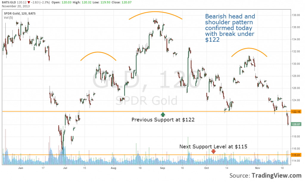 GLD Head and Shoulders
